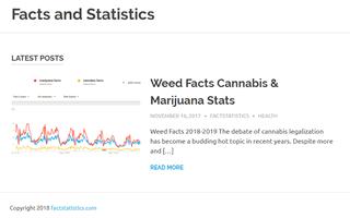 Fact Statistics